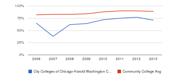 City Colleges of Chicago-Harold Washington College % Students Receiving Some Financial Aid&nbsp(2006-2013)