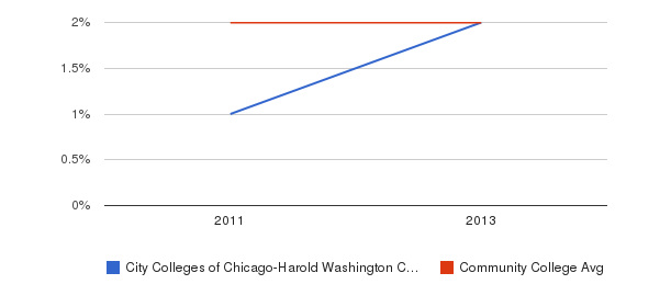 City Colleges of Chicago-Harold Washington College More&nbsp(2011-2013)