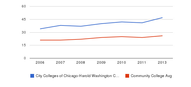 City Colleges of Chicago-Harold Washington College student staff&nbsp(2006-2013)