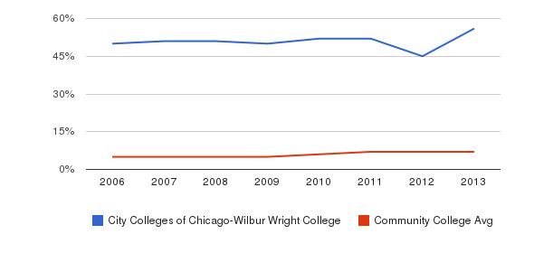 City Colleges of Chicago-Wilbur Wright College Hispanic&nbsp(2006-2013)