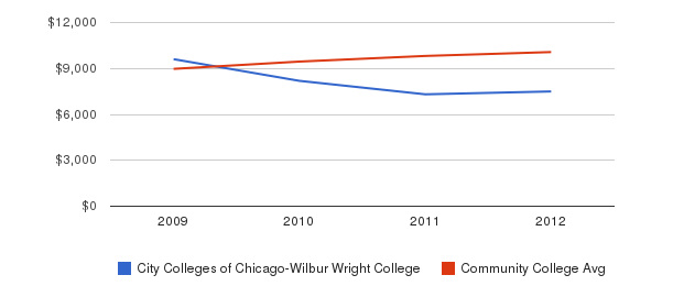 City Colleges of Chicago-Wilbur Wright College Out-State Tuition Fees&nbsp(2009-2012)