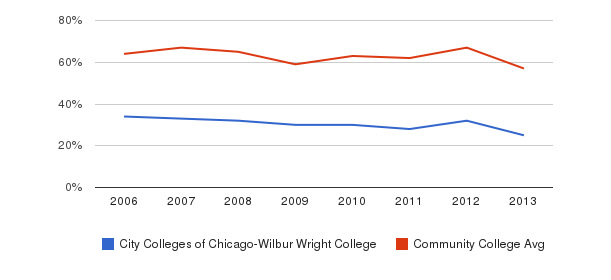 City Colleges of Chicago-Wilbur Wright College White&nbsp(2006-2013)