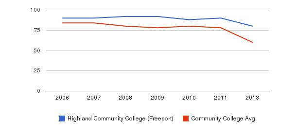 Highland Community College (Freeport) Total Faculty&nbsp(2006-2013)