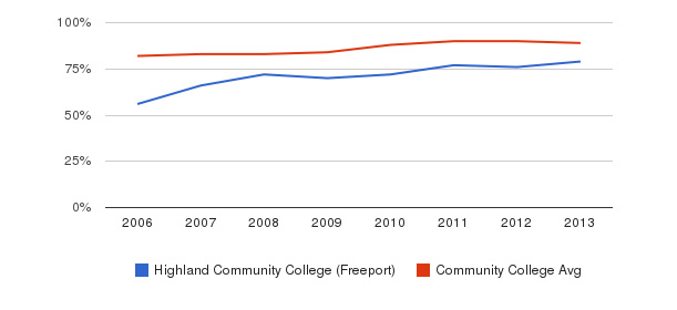 Highland Community College (Freeport) % Students Receiving Some Financial Aid&nbsp(2006-2013)