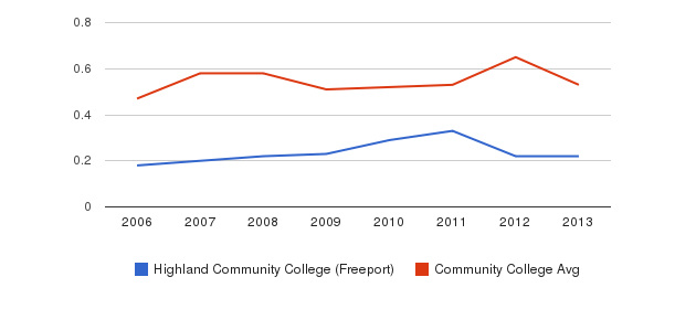 Highland Community College (Freeport) Diversity Score&nbsp(2006-2013)