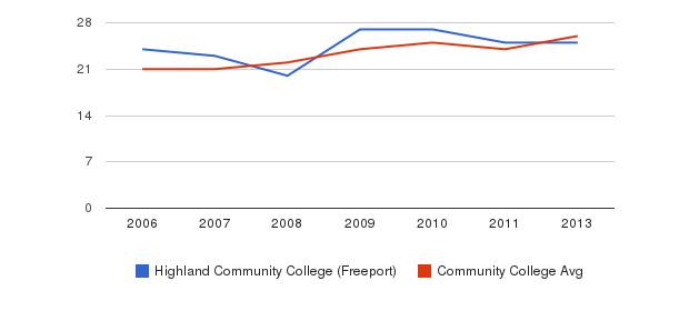 Highland Community College (Freeport) student staff&nbsp(2006-2013)
