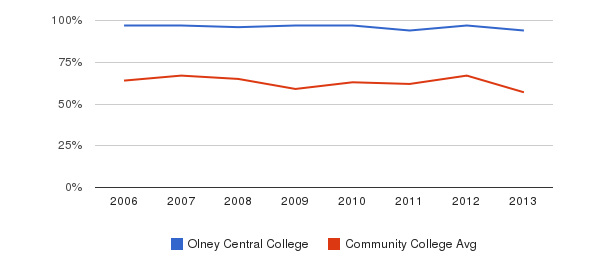 Olney Central College White&nbsp(2006-2013)