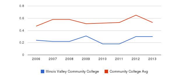 Illinois Valley Community College Diversity Score&nbsp(2006-2013)