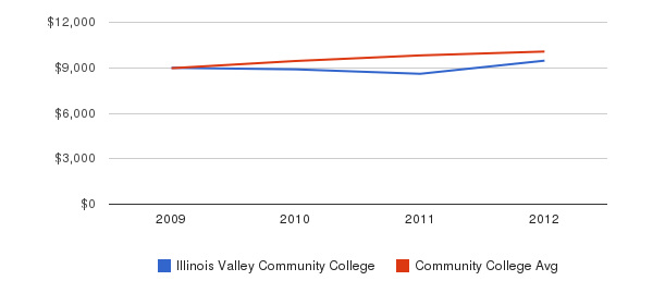 Illinois Valley Community College Out-State Tuition Fees&nbsp(2009-2012)