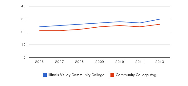 Illinois Valley Community College student staff&nbsp(2006-2013)