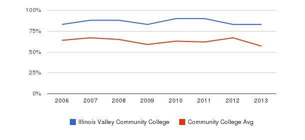 Illinois Valley Community College White&nbsp(2006-2013)