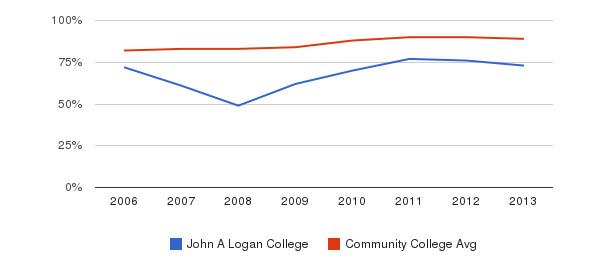 John A Logan College % Students Receiving Some Financial Aid&nbsp(2006-2013)