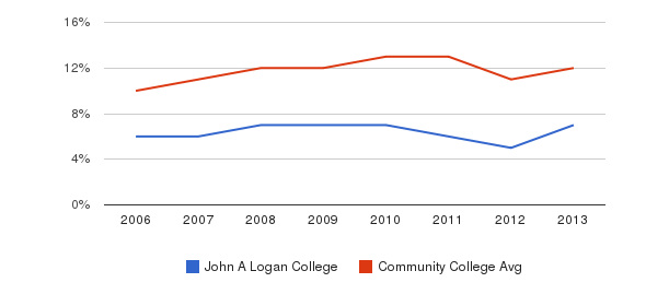 John A Logan College Black&nbsp(2006-2013)