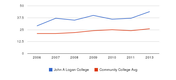 John A Logan College student staff&nbsp(2006-2013)