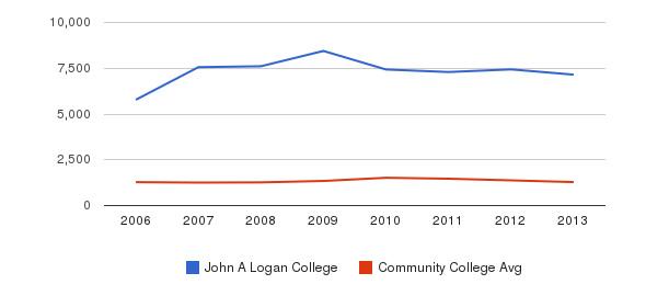 John A Logan College Total Enrollment&nbsp(2006-2013)