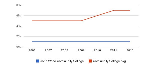 John Wood Community College Hispanic&nbsp(2006-2013)