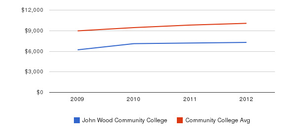 John Wood Community College Out-State Tuition Fees&nbsp(2009-2012)
