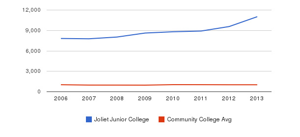 Joliet Junior College Part-Time Students&nbsp(2006-2013)