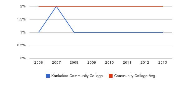 Kankakee Community College Asian&nbsp(2006-2013)