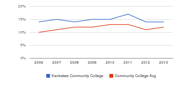 Kankakee Community College Black&nbsp(2006-2013)