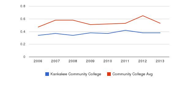 Kankakee Community College Diversity Score&nbsp(2006-2013)