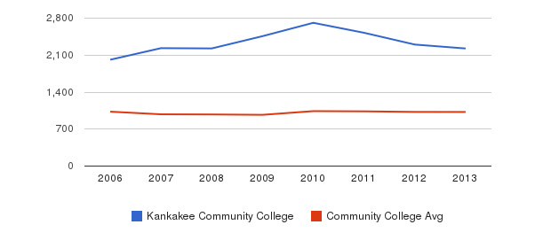 Kankakee Community College Part-Time Students&nbsp(2006-2013)