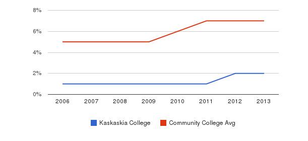 Kaskaskia College Hispanic&nbsp(2006-2013)
