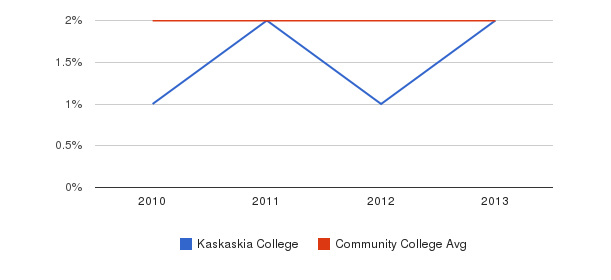 Kaskaskia College More&nbsp(2010-2013)