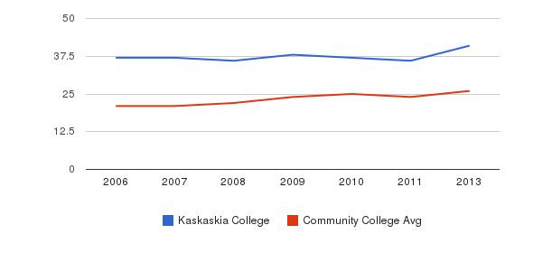 Kaskaskia College student staff&nbsp(2006-2013)