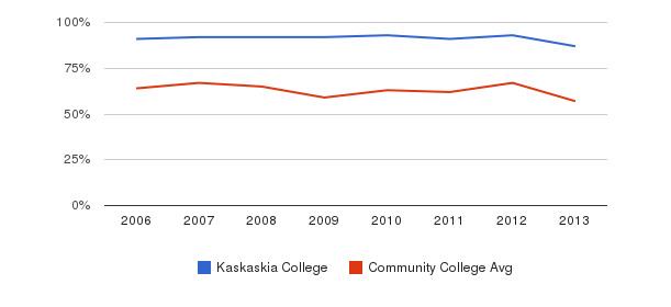 Kaskaskia College White&nbsp(2006-2013)