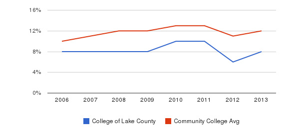 College of Lake County Black&nbsp(2006-2013)
