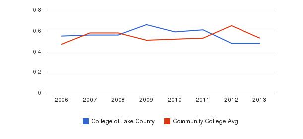 College of Lake County Diversity Score&nbsp(2006-2013)
