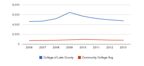 College of Lake County Full-Time Students&nbsp(2006-2013)