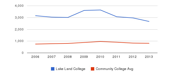 Lake Land College Full-Time Students&nbsp(2006-2013)