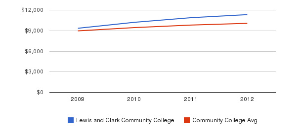 Lewis and Clark Community College Out-State Tuition Fees&nbsp(2009-2012)