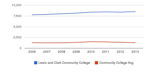 Lewis and Clark Community College Total Enrollment&nbsp(2006-2013)