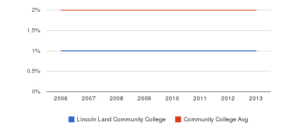 Lincoln Land Community College Asian&nbsp(2006-2013)
