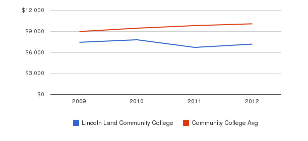 Lincoln Land Community College Out-State Tuition Fees&nbsp(2009-2012)