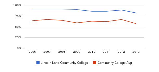 Lincoln Land Community College White&nbsp(2006-2013)
