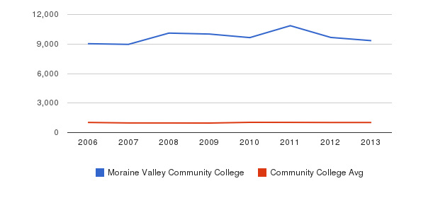 Moraine Valley Community College Part-Time Students&nbsp(2006-2013)