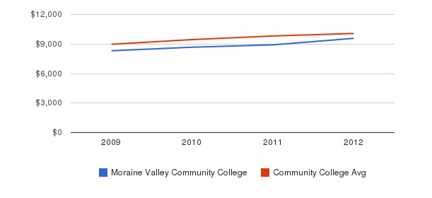 Moraine Valley Community College Out-State Tuition Fees&nbsp(2009-2012)