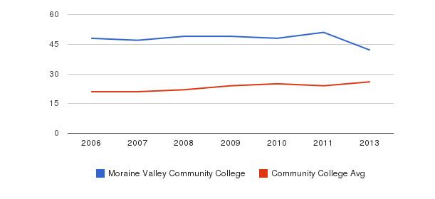 Moraine Valley Community College student staff&nbsp(2006-2013)