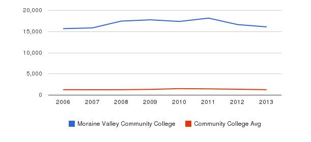 Moraine Valley Community College Total Enrollment&nbsp(2006-2013)