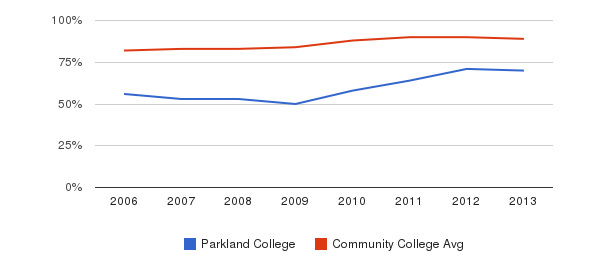 Parkland College % Students Receiving Some Financial Aid&nbsp(2006-2013)