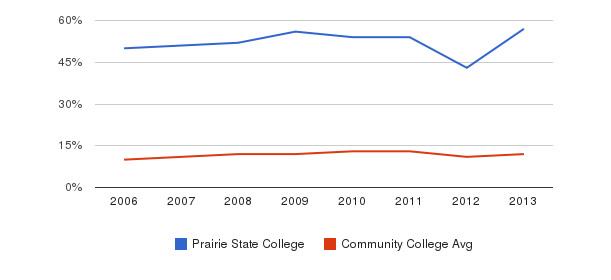 Prairie State College Black&nbsp(2006-2013)