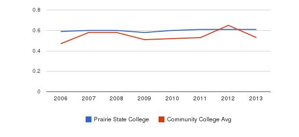 Prairie State College Diversity Score&nbsp(2006-2013)