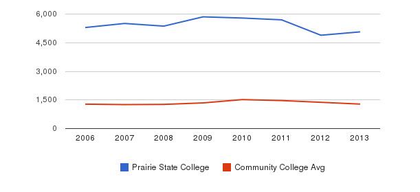 Prairie State College Total Enrollment&nbsp(2006-2013)