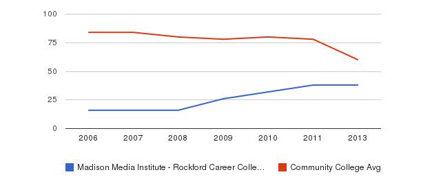 Madison Media Institute - Rockford Career College Total Faculty&nbsp(2006-2013)