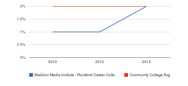Madison Media Institute - Rockford Career College More&nbsp(2010-2013)