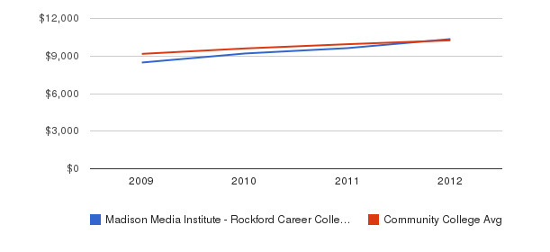 Madison Media Institute - Rockford Career College Out-State Tuition Fees&nbsp(2009-2012)